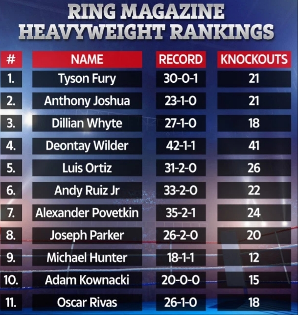 Anthony Joshua Ranked No2 In World Best Boxer (See Full List)